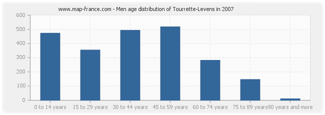 Men age distribution of Tourrette-Levens in 2007