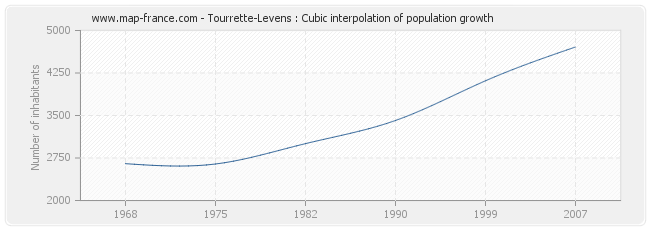 Tourrette-Levens : Cubic interpolation of population growth