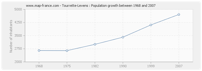 Population Tourrette-Levens