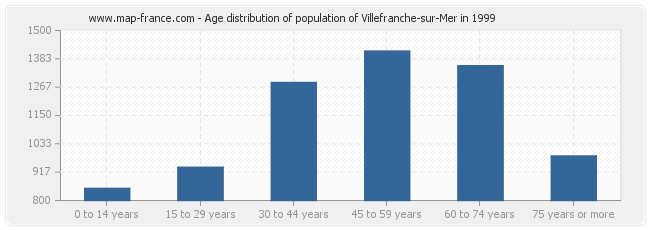 Age distribution of population of Villefranche-sur-Mer in 1999
