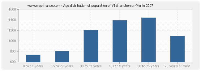 Age distribution of population of Villefranche-sur-Mer in 2007