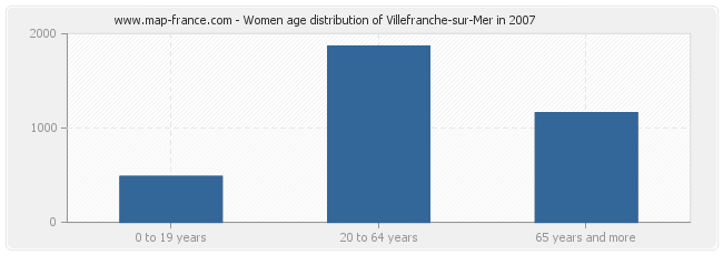 Women age distribution of Villefranche-sur-Mer in 2007