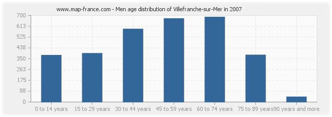 Men age distribution of Villefranche-sur-Mer in 2007