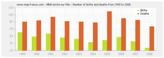 Villefranche-sur-Mer : Number of births and deaths from 1999 to 2008