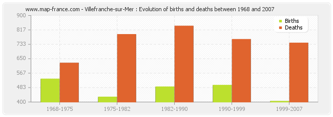 Villefranche-sur-Mer : Evolution of births and deaths between 1968 and 2007