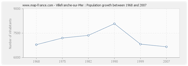 Population Villefranche-sur-Mer