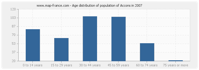 Age distribution of population of Accons in 2007