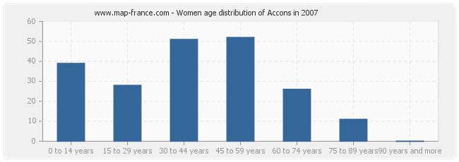 Women age distribution of Accons in 2007