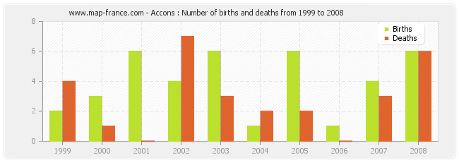 Accons : Number of births and deaths from 1999 to 2008