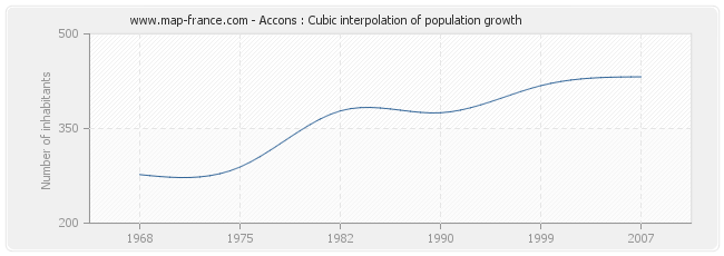 Accons : Cubic interpolation of population growth