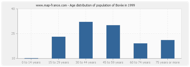 Age distribution of population of Borée in 1999