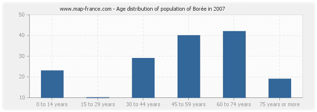 Age distribution of population of Borée in 2007