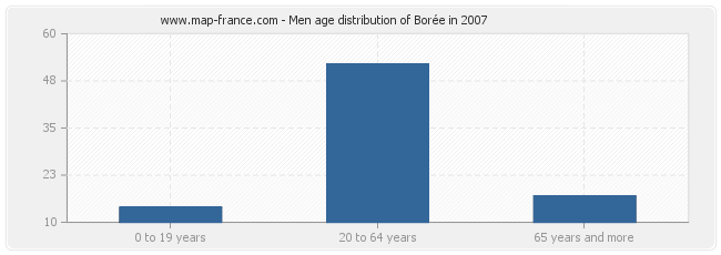 Men age distribution of Borée in 2007