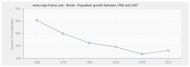 Population Borée