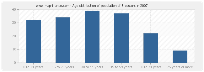 Age distribution of population of Brossainc in 2007