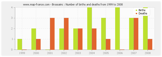 Brossainc : Number of births and deaths from 1999 to 2008