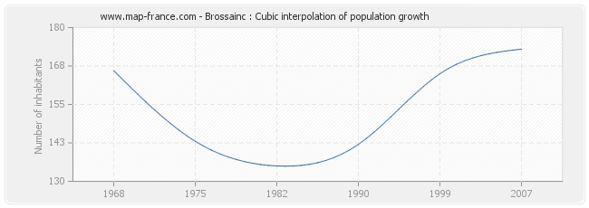 Brossainc : Cubic interpolation of population growth
