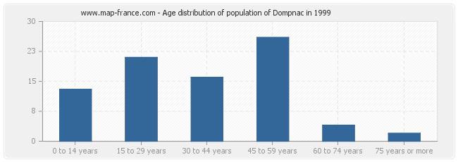 Age distribution of population of Dompnac in 1999