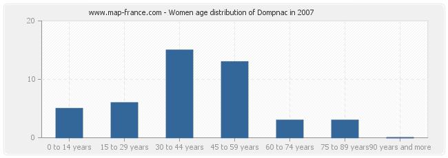 Women age distribution of Dompnac in 2007
