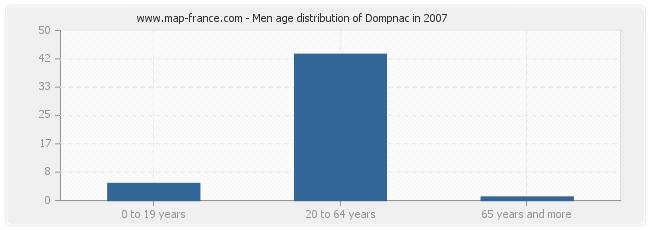 Men age distribution of Dompnac in 2007