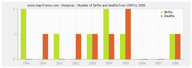 Dompnac : Number of births and deaths from 1999 to 2008