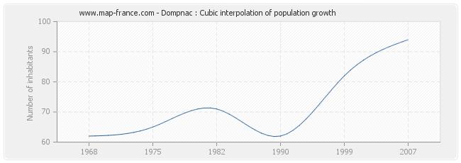Dompnac : Cubic interpolation of population growth