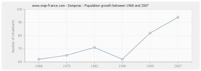 Population Dompnac