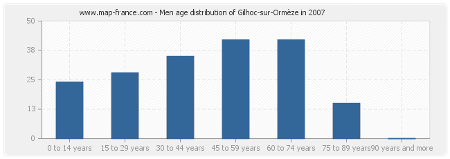 Men age distribution of Gilhoc-sur-Ormèze in 2007