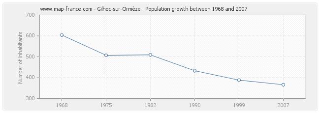 Population Gilhoc-sur-Ormèze