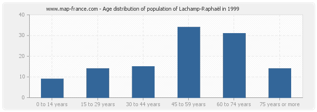 Age distribution of population of Lachamp-Raphaël in 1999