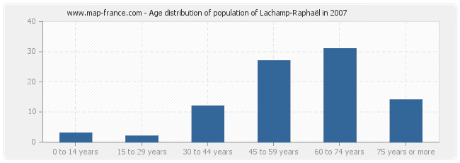 Age distribution of population of Lachamp-Raphaël in 2007