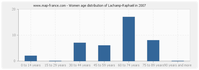 Women age distribution of Lachamp-Raphaël in 2007