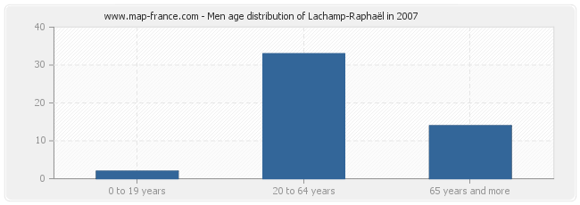 Men age distribution of Lachamp-Raphaël in 2007