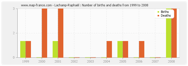 Lachamp-Raphaël : Number of births and deaths from 1999 to 2008