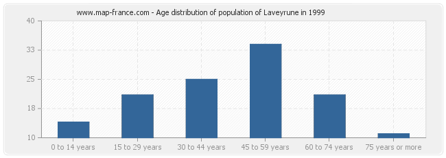 Age distribution of population of Laveyrune in 1999