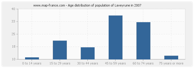Age distribution of population of Laveyrune in 2007