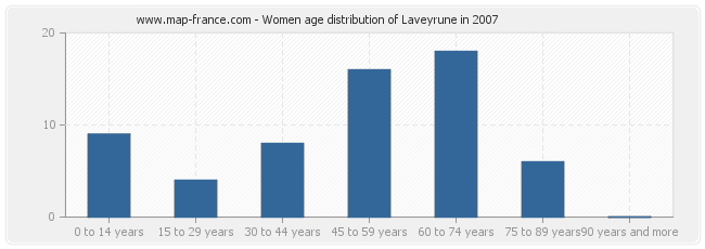 Women age distribution of Laveyrune in 2007