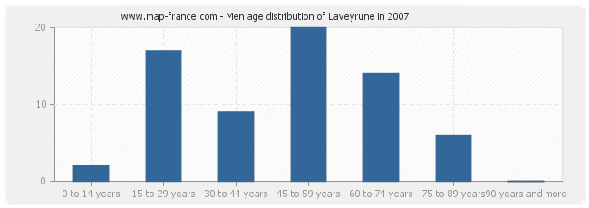 Men age distribution of Laveyrune in 2007
