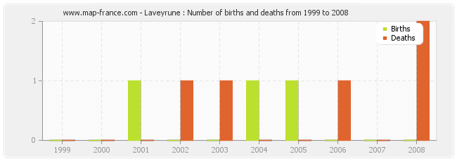 Laveyrune : Number of births and deaths from 1999 to 2008