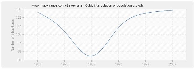 Laveyrune : Cubic interpolation of population growth