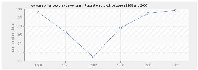 Population Laveyrune