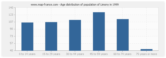 Age distribution of population of Limony in 1999