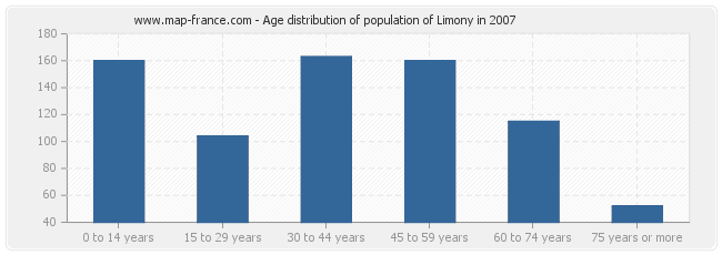 Age distribution of population of Limony in 2007