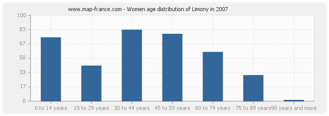 Women age distribution of Limony in 2007