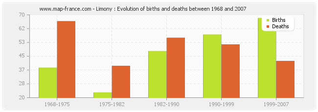 Limony : Evolution of births and deaths between 1968 and 2007