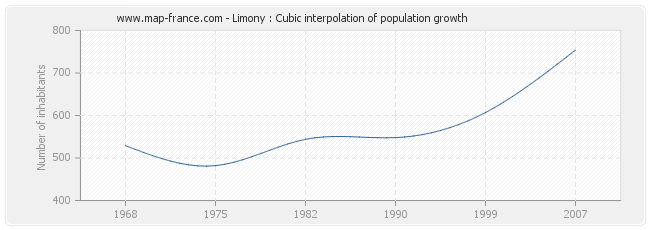 Limony : Cubic interpolation of population growth