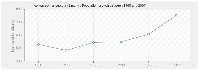 Population Limony