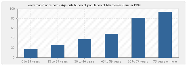 Age distribution of population of Marcols-les-Eaux in 1999