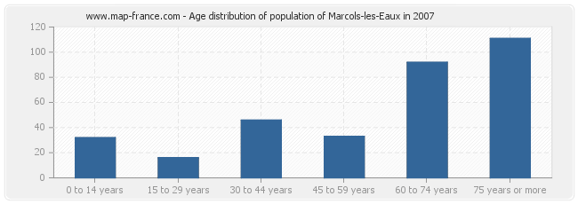Age distribution of population of Marcols-les-Eaux in 2007