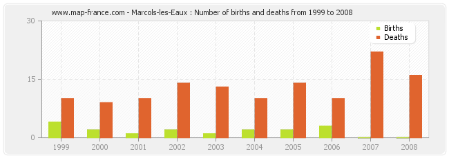 Marcols-les-Eaux : Number of births and deaths from 1999 to 2008